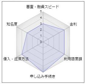 """宮崎太陽銀行カードローン「使い上手」"""""""
