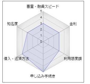 福井信用金庫カードローン「TWIN」