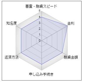 関西アーバン銀行「アーバンフリーローン・無担保型」