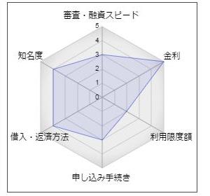 高知銀行のカードローン「ビビッド・Smile」