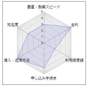 """山口銀行「ミニカードローン」"""""""