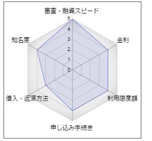 東日本銀行「ゆあポケットⅡ」