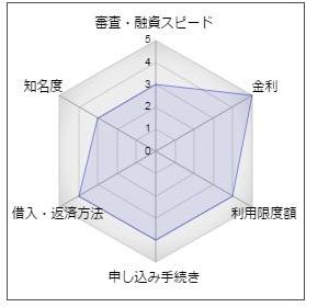 札幌信用金庫カードローン「ゆとり」