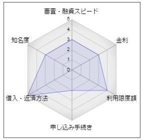 観音寺信用金庫カードローン「悠々」