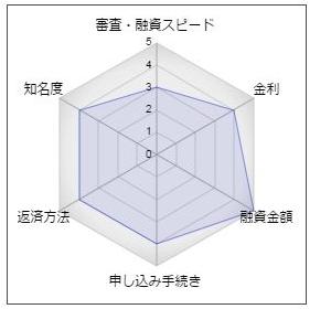 高知銀行のフリーローン「こうぎんセレクトローン ZEYO」
